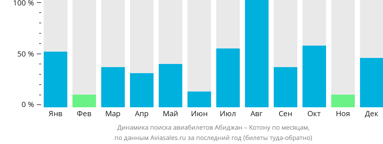 Динамика поиска авиабилетов из Абиджана в Котону по месяцам