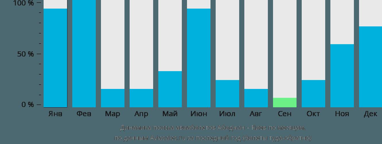 Динамика поиска авиабилетов из Абиджана в Киев по месяцам
