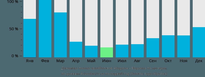 Динамика поиска авиабилетов из Абиджана в Марокко по месяцам