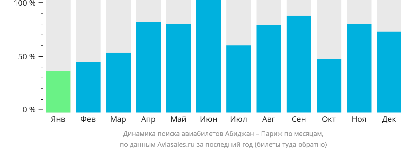 Динамика поиска авиабилетов из Абиджана в Париж по месяцам