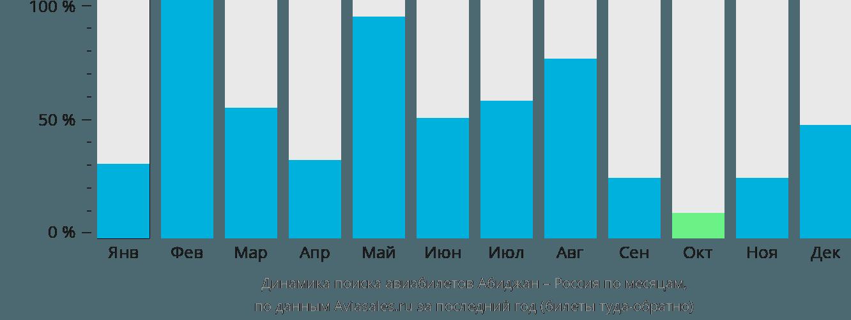 Динамика поиска авиабилетов из Абиджана в Россию по месяцам