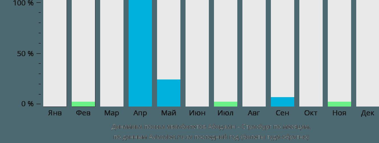 Динамика поиска авиабилетов из Абиджана в Страсбург по месяцам