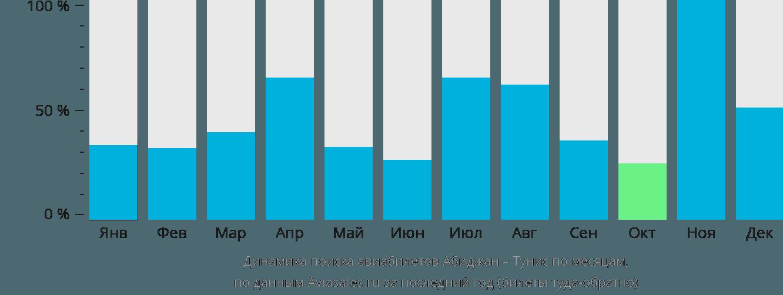 Динамика поиска авиабилетов из Абиджана в Тунис по месяцам