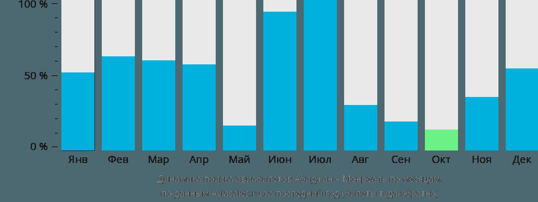 Динамика поиска авиабилетов из Абиджана в Монреаль по месяцам