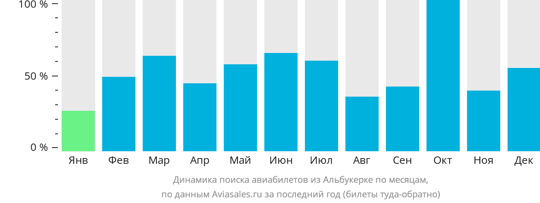 Динамика поиска авиабилетов из Альбукерке по месяцам