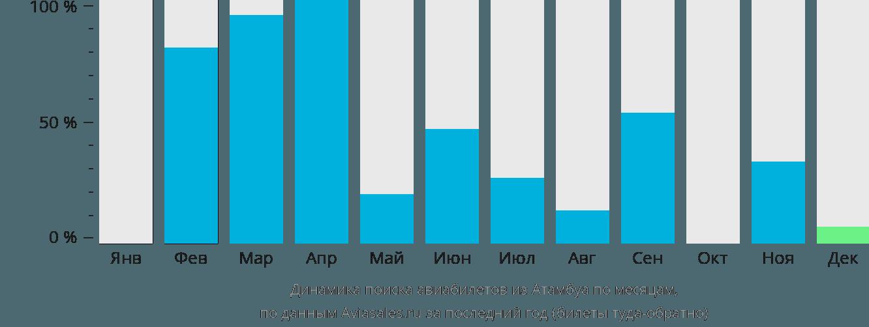 Динамика поиска авиабилетов из Атамбуа по месяцам