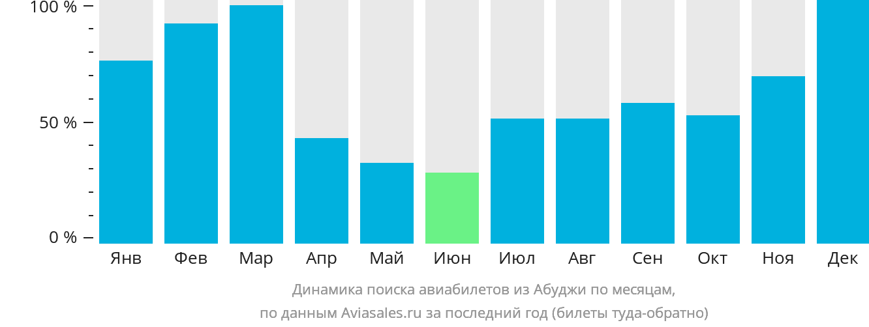 Динамика поиска авиабилетов из Абуджи по месяцам