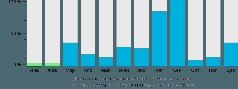 Динамика поиска авиабилетов из Абуджи в Атланту по месяцам