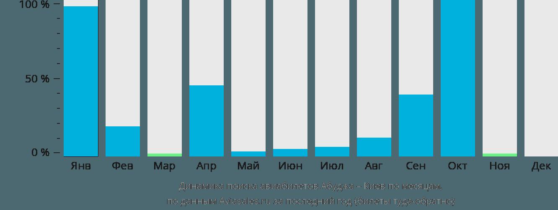 Динамика поиска авиабилетов из Абуджи в Киев по месяцам