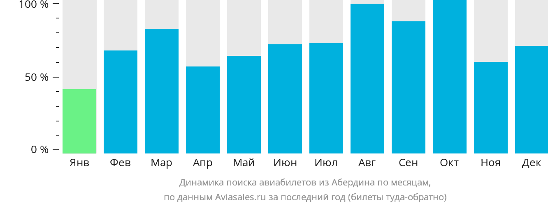 Динамика поиска авиабилетов из Абердина по месяцам