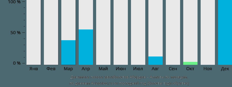 Динамика поиска авиабилетов из Абердина в Алматы по месяцам