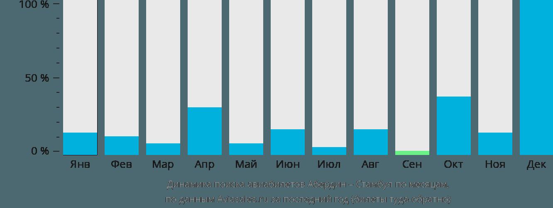 Динамика поиска авиабилетов из Абердина в Стамбул по месяцам