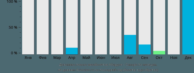 Динамика поиска авиабилетов из Абердина в Самару по месяцам