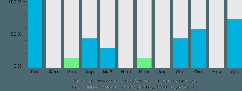 Динамика поиска авиабилетов из Абердина в Ньюкасл по месяцам