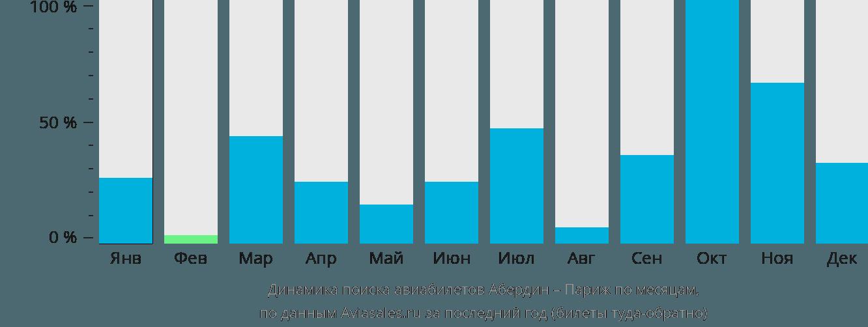 Динамика поиска авиабилетов из Абердина в Париж по месяцам