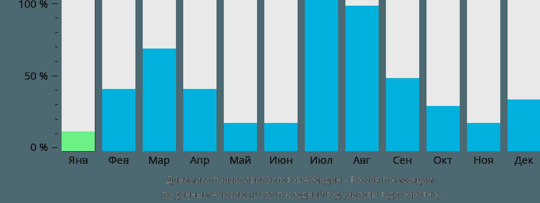 Динамика поиска авиабилетов из Абердина в Россию по месяцам
