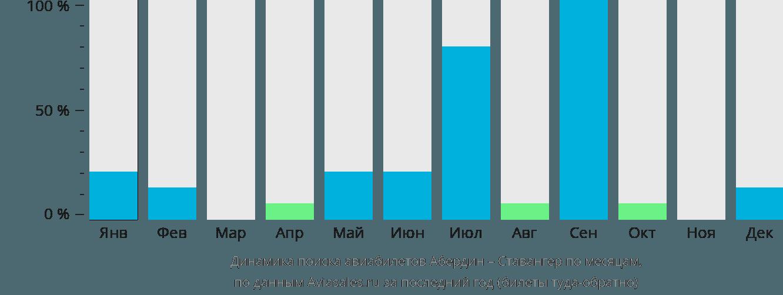 Динамика поиска авиабилетов из Абердина в Ставангер по месяцам