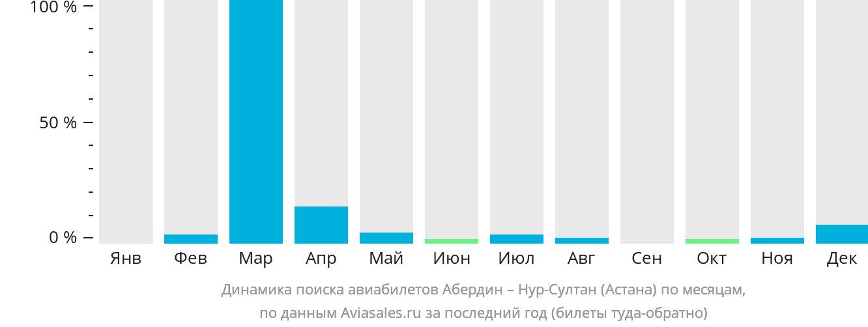 Динамика поиска авиабилетов из Абердина в Астану по месяцам