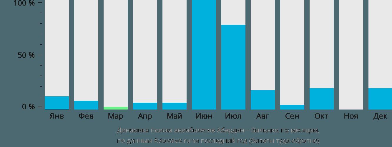 Динамика поиска авиабилетов из Абердина в Вильнюс по месяцам