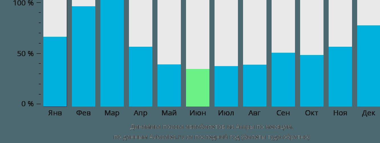 Динамика поиска авиабилетов из Аккры по месяцам