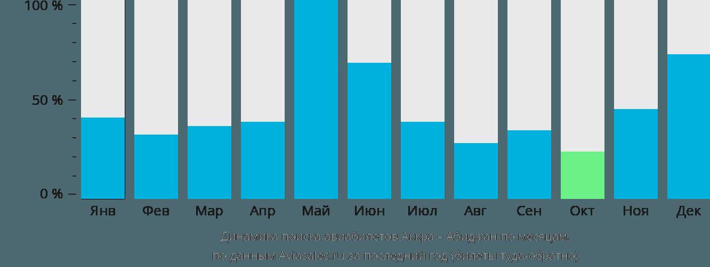Динамика поиска авиабилетов из Аккры в Абиджан по месяцам