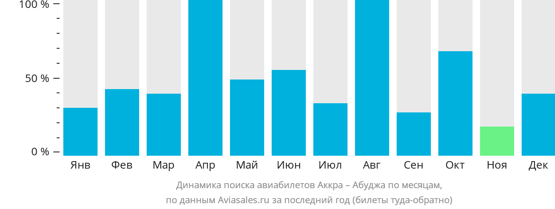 Динамика поиска авиабилетов из Аккры в Абуджу по месяцам