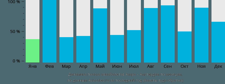 Динамика поиска авиабилетов из Аккры в Амстердам по месяцам