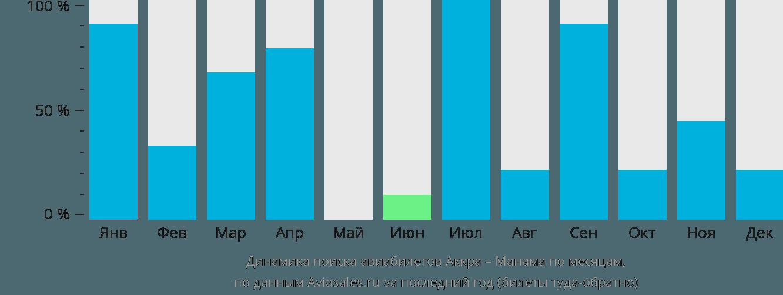 Динамика поиска авиабилетов из Аккры в Манаму по месяцам