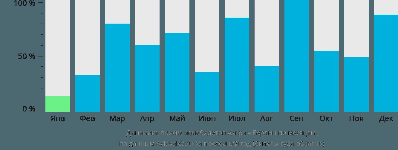 Динамика поиска авиабилетов из Аккры в Берлин по месяцам
