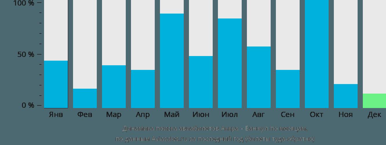 Динамика поиска авиабилетов из Аккры в Банжул по месяцам