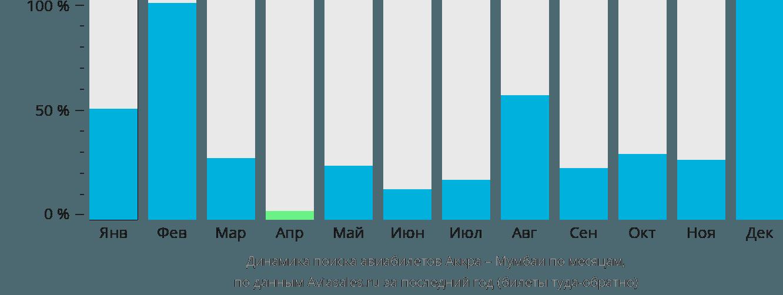 Динамика поиска авиабилетов из Аккры в Мумбаи по месяцам