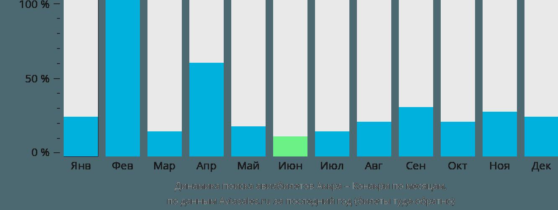 Динамика поиска авиабилетов из Аккры в Конакри по месяцам