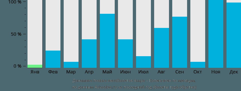 Динамика поиска авиабилетов из Аккры в Копенгаген по месяцам