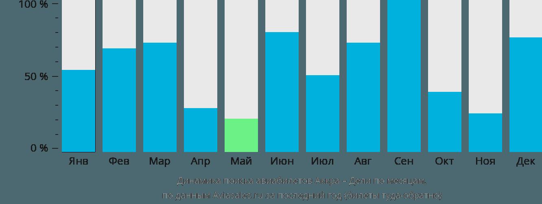 Динамика поиска авиабилетов из Аккры в Дели по месяцам