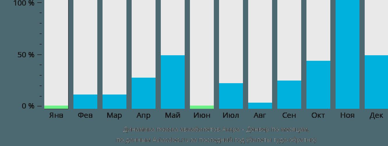 Динамика поиска авиабилетов из Аккры в Денвер по месяцам