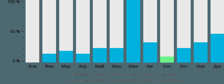 Динамика поиска авиабилетов из Аккры в Дуалу по месяцам
