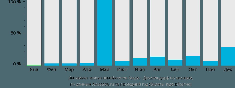 Динамика поиска авиабилетов из Аккры в Дюссельдорф по месяцам