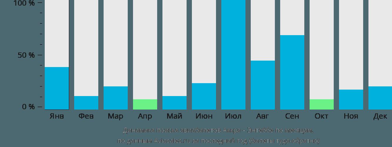 Динамика поиска авиабилетов из Аккры в Энтеббе по месяцам