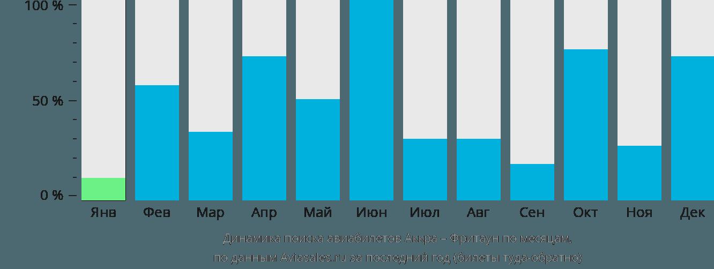 Динамика поиска авиабилетов из Аккры во Фритаун по месяцам