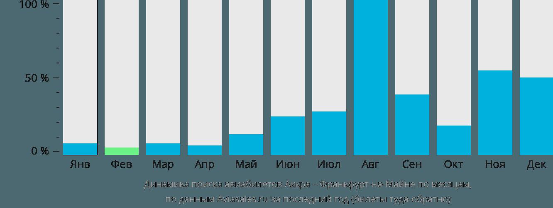 Динамика поиска авиабилетов из Аккры во Франкфурт-на-Майне по месяцам