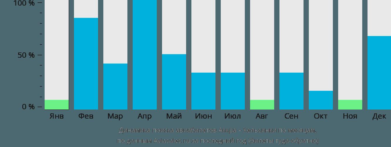 Динамика поиска авиабилетов из Аккры в Хельсинки по месяцам
