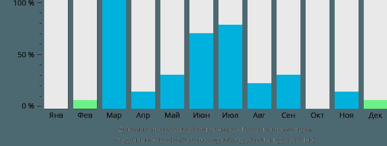Динамика поиска авиабилетов из Аккры в Казахстан по месяцам