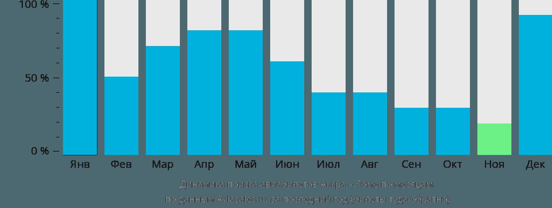Динамика поиска авиабилетов из Аккры в Ломе по месяцам