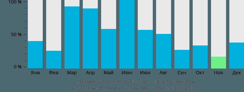 Динамика поиска авиабилетов из Аккры в Москву по месяцам