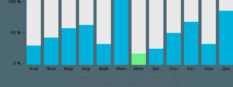 Динамика поиска авиабилетов из Аккры в Маврикий по месяцам