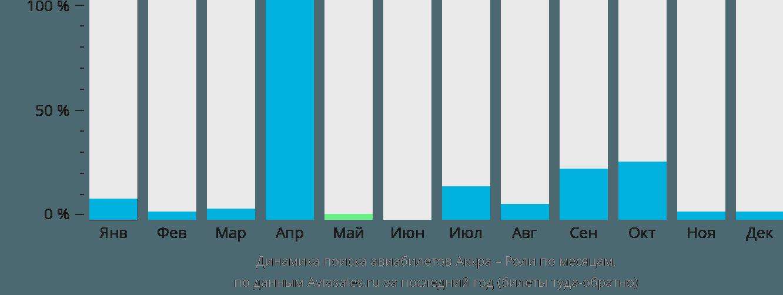Динамика поиска авиабилетов из Аккры в Роли по месяцам
