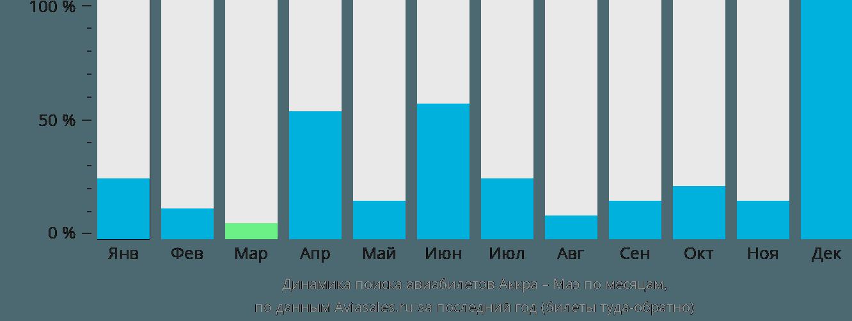 Динамика поиска авиабилетов из Аккры на Маэ по месяцам