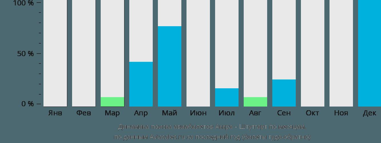 Динамика поиска авиабилетов из Аккры в Штутгарт по месяцам