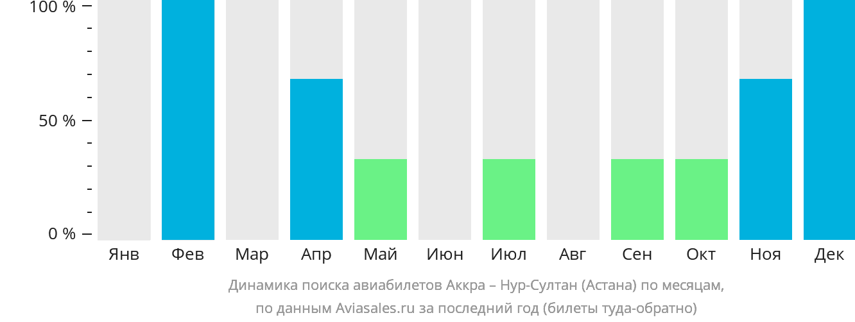 Динамика поиска авиабилетов из Аккры в Астану по месяцам