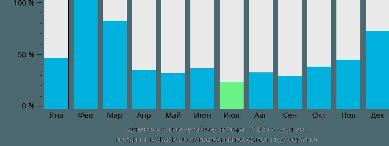 Динамика поиска авиабилетов из Аккры в США по месяцам